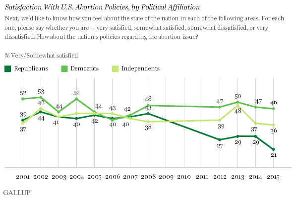 Satisfaction With U.S. Abortion Policies, by Political Affiliation