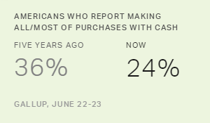 Americans Using Cash Less Compared With Five Years Ago