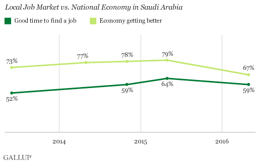 Local Job Market vs. National Economy in Saudi Arabia