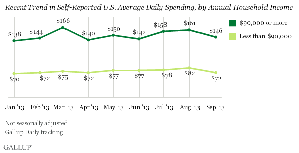 Recent Trend in Self-Reported U.S. Average Daily Spending, by Annual Household Income, 2013