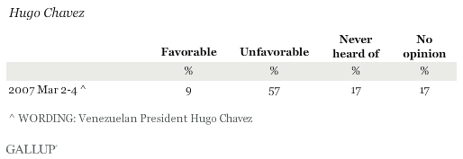Favorability Ratings of Hugo Chavez