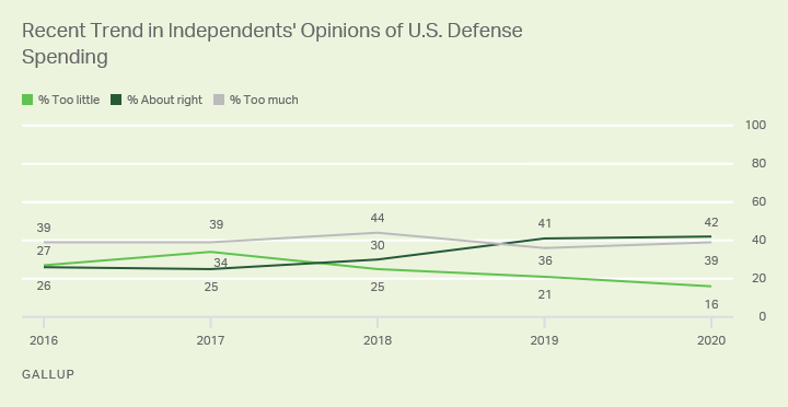 Line graph. Among independents, 42% say U.S. defense spending is about right, while 39% say it spends too much on defense.
