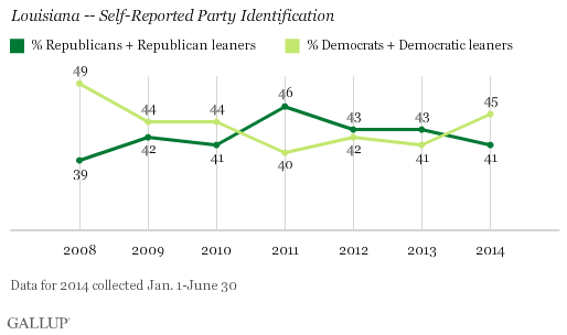 Trend: Louisiana -- Self-Reported Party Identification
