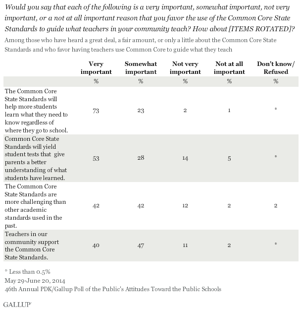 Would you say that each of the following is a very important, somewhat important, not very important, or a not at all important reason that you favor the use of the Common Core State Standards to guide what teachers in your community teach? How about [ITEMS ROTATED]? 2014 PDK/Gallup poll