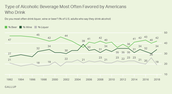 Line graph: Type of Alcoholic Beverage Most Often Favored by Americans Who Drink. 2018 Beer: 42%, Wine: 34%, Liquor: 19%.
