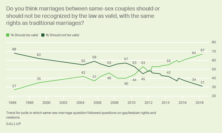 Line graph: Should same-sex marriages be legally valid? 1996-2018 trend. 2018: 67% yes (all-time high), 31% no. 27% said yes in 1996.