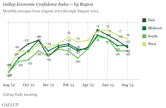 Gallup Economic Confidence Index -- by Region