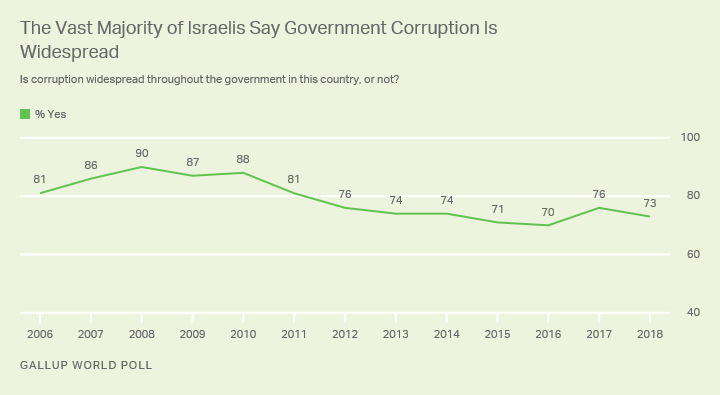 Line graph. A majority of Israelis have viewed corruption as widespread in government for more than a decade.