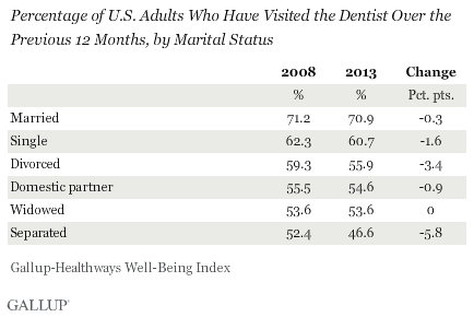 Percentage of U.S. Adults Who Have Visited the Dentist Over the Previous 12 Months, by Marital Status, 2008 vs. 2013