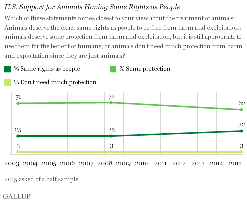 U.S. Support for Animals Having Same Rights as People