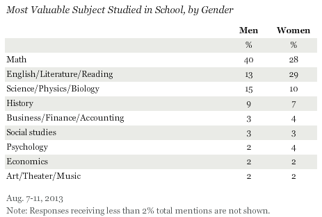 Most Valuable Subject Studied in School, by Gender, August 2013