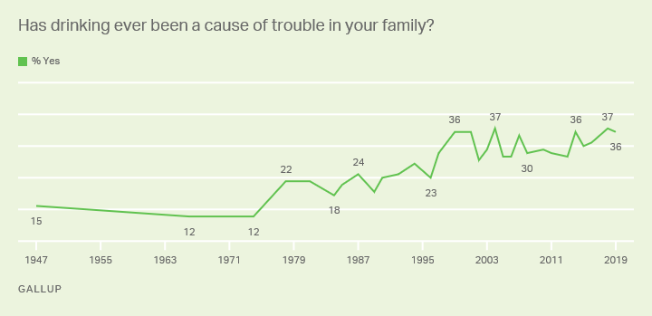 Line graph. 1947-2019 Trend on Americans who say drinking has been a cause of trouble in their family.