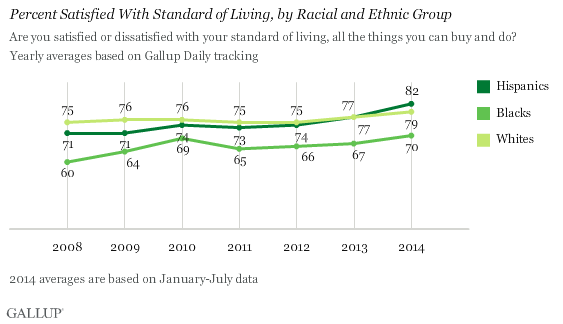 Trend: Percent Satisfied With Standard of Living, by Racial and Ethnic Group