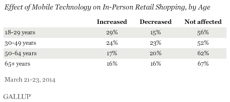 effect of mobile technology on in-person retail shopping, by age