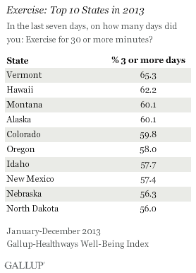 Exercise Top 10 States