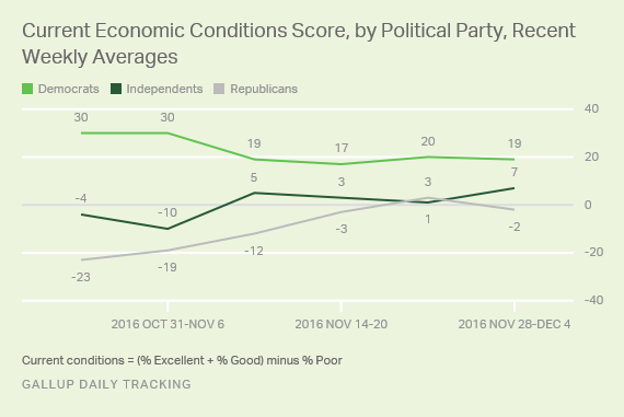 Current Economic Conditions Score, by Political Party, Recent Weekly Averages