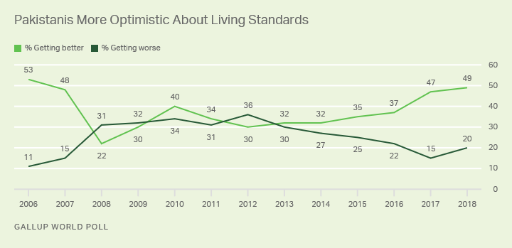 Line graph. Pakistanis at the time of the 2018 survey were more optimistic than pessimistic about their living standards.