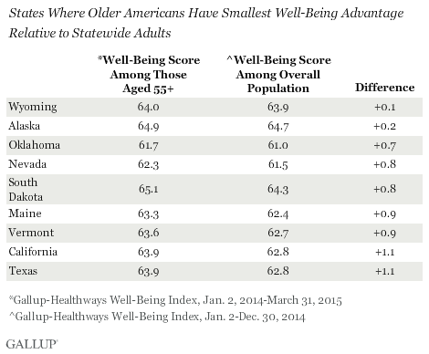 States Where Older Americans Have Smallest Well-Being Advantage Relative to Statewide Adults
