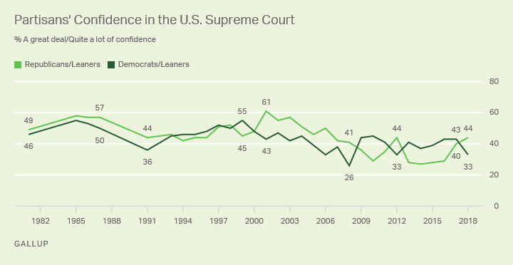 Line graph: Partisans' confidence in U.S. Supreme Court. 2018: 44% of Republicans, 33% of Dems have great deal/quite a lot of confidence.