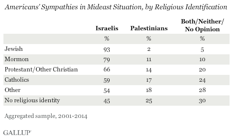 Americans' Sympathies in Mideast Situation, by Religious Identification
