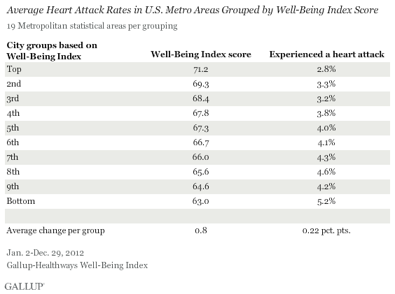 Average Heart Attack Rates in U.S. Metro Areas Grouped by Well-Being Index Score