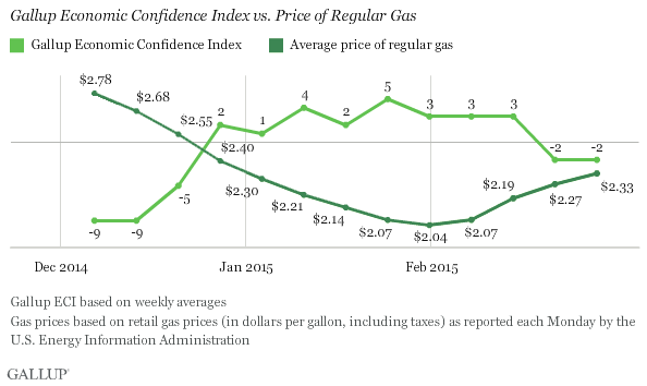 Trend: Gallup Economic Confidence Index vs. Price of Regular Gas