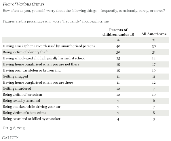 Fear of Various Crimes, Among Parents of Children Under 18 and All Americans, October 2013