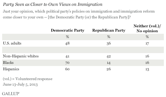 Party Seen as Closer to Own Views on Immigration, June-July 2013