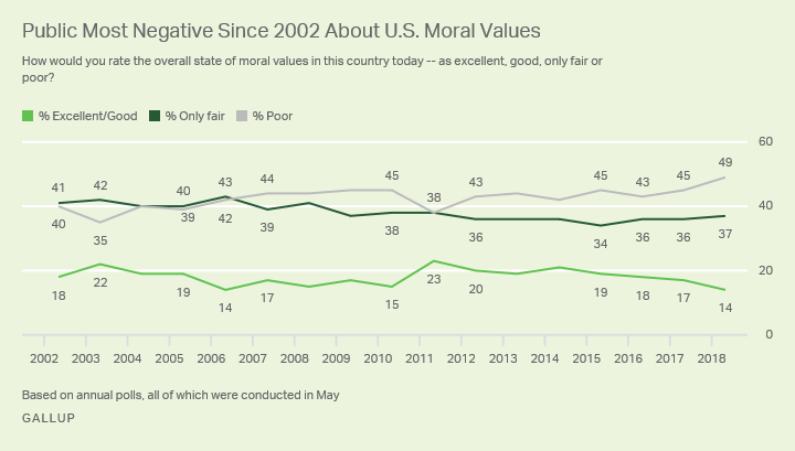 Line graph: How Americans rate state of U.S. moral values -- excellent, good, only fair, poor? Highs: exc/good: 23% (2011); poor: 49% ('18).