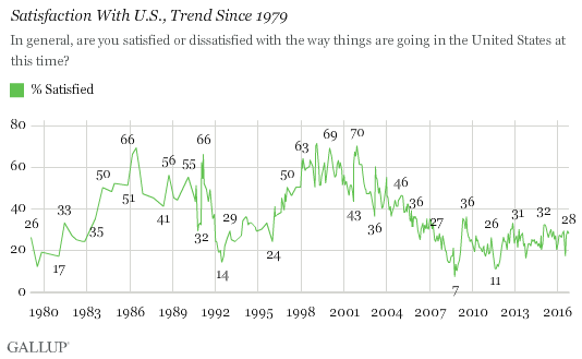 Satisfaction With U.S., Trend Since 1979