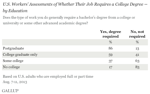 U.S. Workers' Assessments of Whether Their Job Requires a College Degree -- by Education, August 2013
