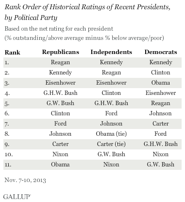 Rank Order of Historical Ratings of Recent Presidents,\nby Political Party, November 2013