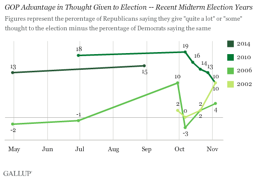 GOP Advantage in Thought Given to Election -- Recent Midterm Election Years