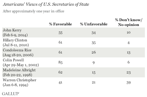 Americans' Views of U.S. Secretaries of State, After Approximately One Year in Office