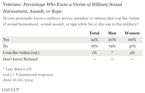 Veterans: Percentage Who Know a Victim of Military Sexual Harassment, Assault, or Rape, June 2014