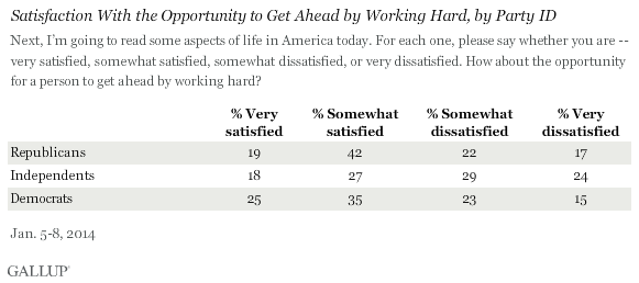 Satisfaction With the Opportunity to Get Ahead by Working Hard, by Party ID