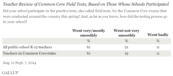 Teacher Review of Common Core Field Tests, Based on Those Whose Schools Participated, August-September 2014
