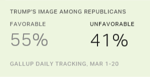 Trump's Image Among Republicans Continues to Tilt Positive