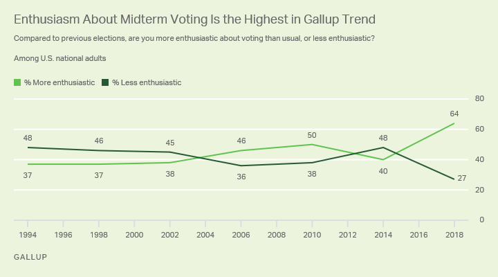 Line graph. Sixty-four percent in the U.S. say they are more enthusiastic than usual about voting in the 2018 elections.