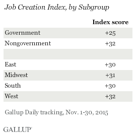 Job Creation Index, by Subgroup, November 2015