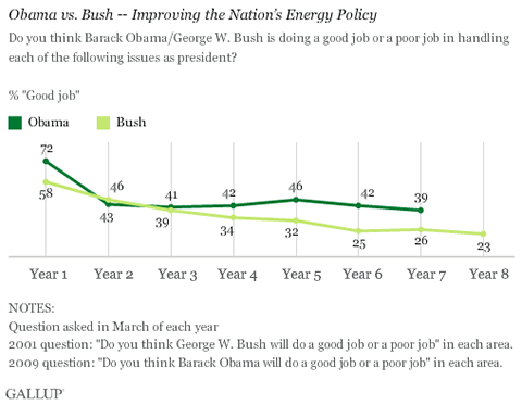 Trend: Obama vs. Bush -- Improving the Nation's Energy Policy