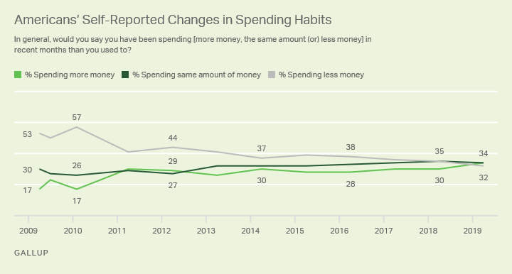 Line graph. Percentage of U.S. adults saying they are spending more than usual has increased from 17% in 2009 to 34% today.