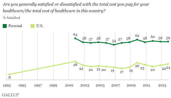 Trend: Are you generally satisfied or dissatisfied with the total cost you pay for your healthcare/the total cost of healthcare in this country?