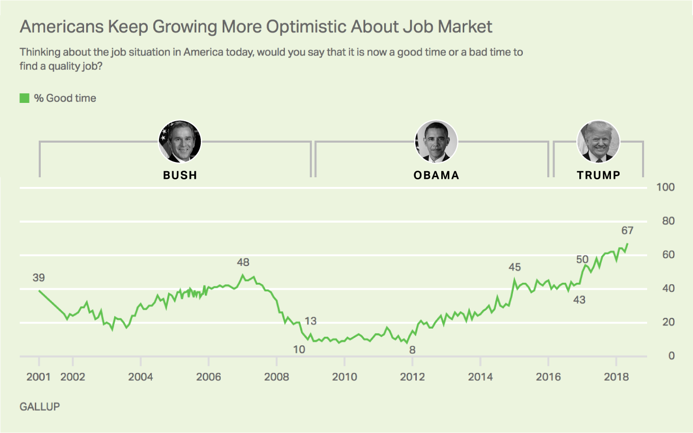 Trend line of what % of Americans think it is a good time to find a quality job from 2001 through 2018.