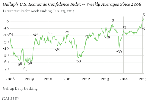 Gallup's U.S. Economic Confidence Index -- Weekly Averages Since 2008