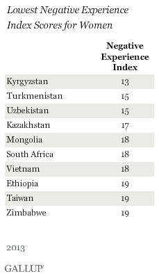 Lowest Negative Experience Index Scores for Women
