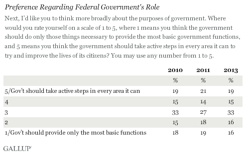 Trend: Preference Regarding Federal Government's Role