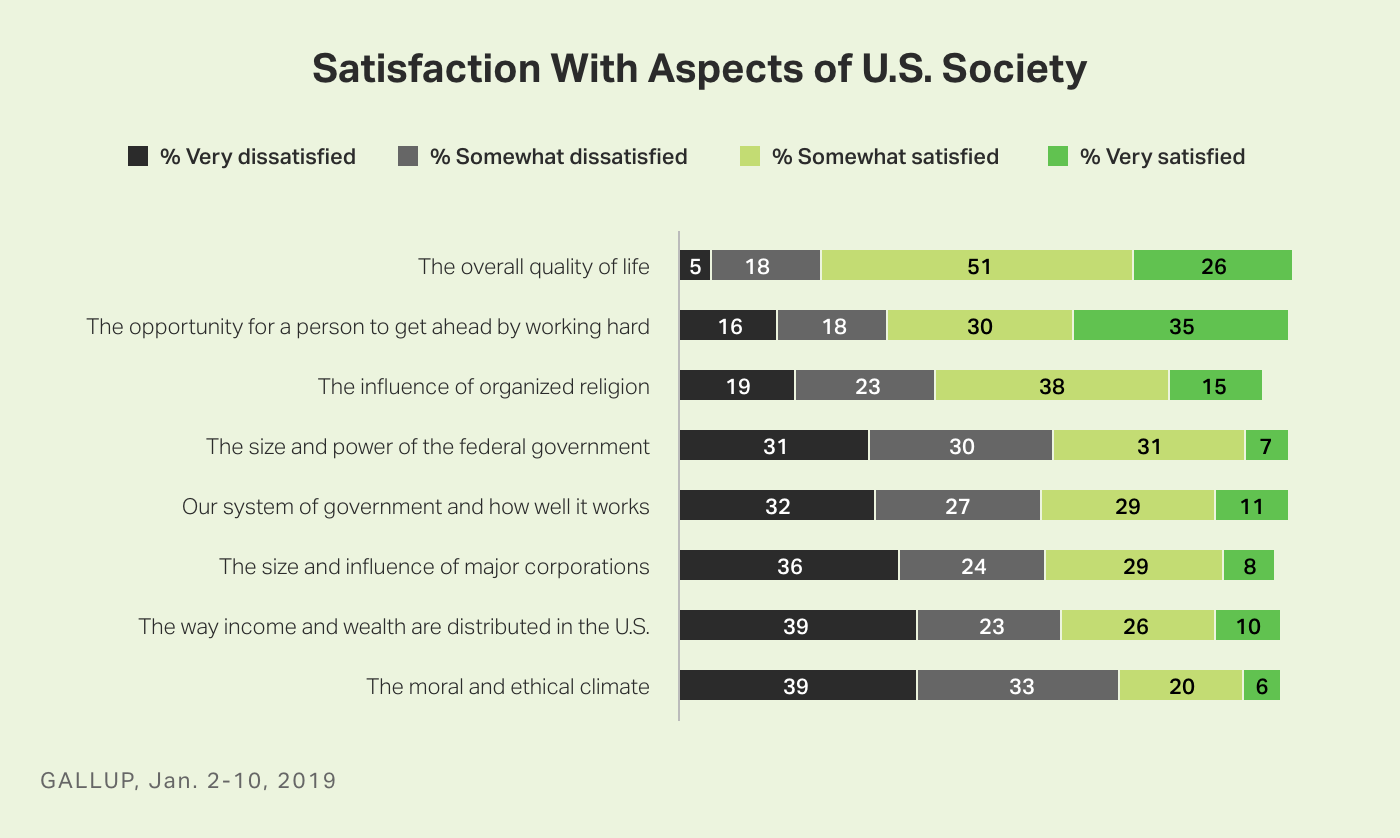 Bar graph. Ranking of Americans' satisfaction with eight aspects of U.S. society.