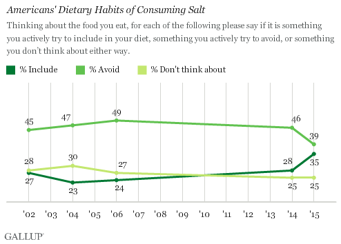 Trend: Americans' Dietary Habits of Consuming Salt