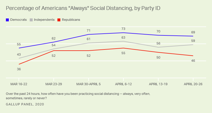 "Line graph. Weekly averages since mid-March for percentages of Americans ""always"" social distancing, by party ID."